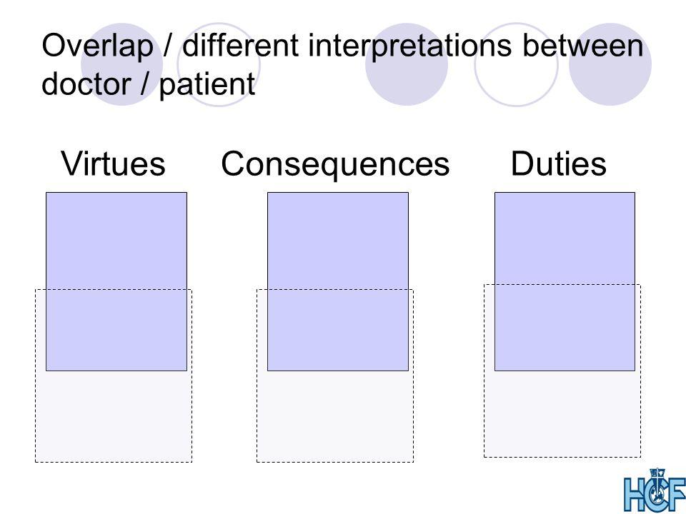 Overlap / different interpretations between doctor / patient