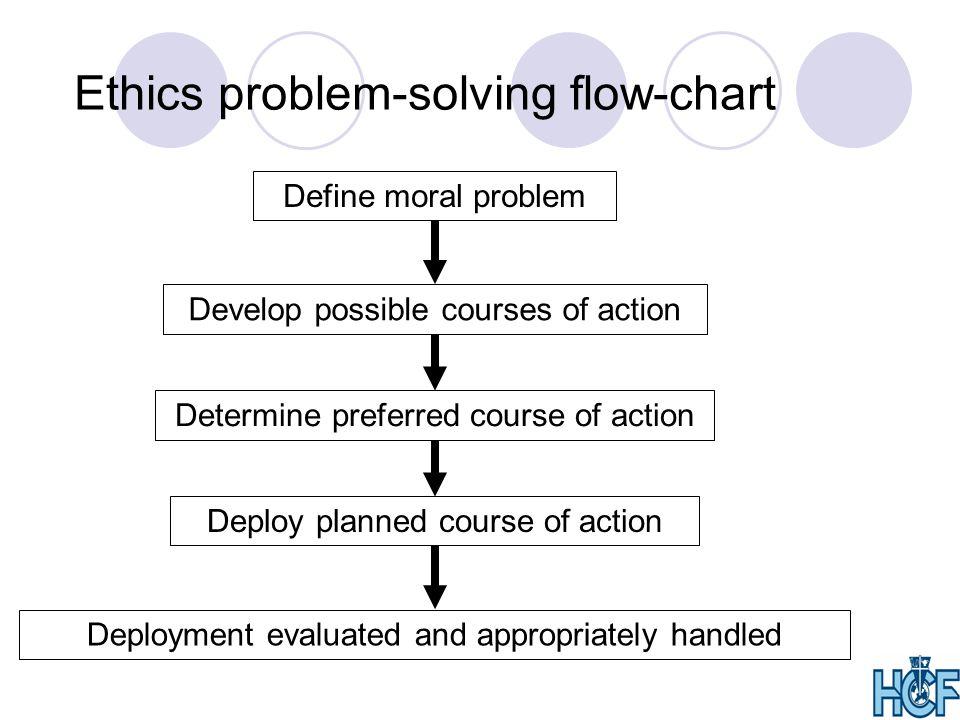 Ethics problem-solving flow-chart