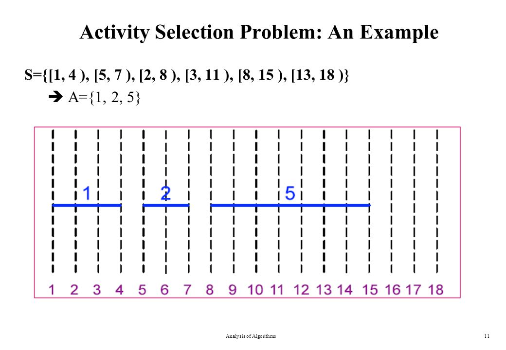 Activity Selection Problem: An Example