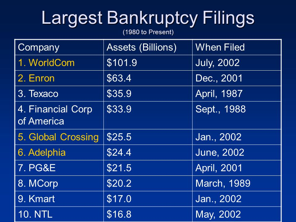 Largest Bankruptcy Filings (1980 to Present)