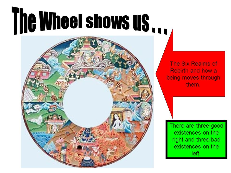 The Wheel shows us . . . The Six Realms of Rebirth and how a