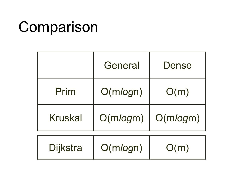 Comparison General Dense Prim O(mlogn) O(m) Kruskal O(mlogm) Dijkstra