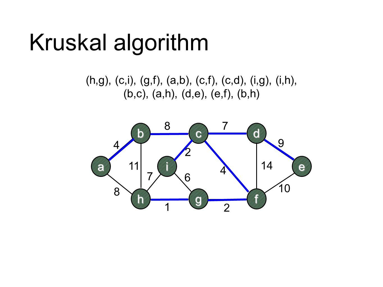 Kruskal algorithm b c d a i e h g f