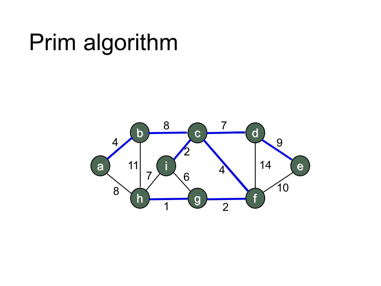 Prim algorithm 8 7 b c d 4 9 2 a i e 11 14 4 7 6 10 8 h g f 1 2
