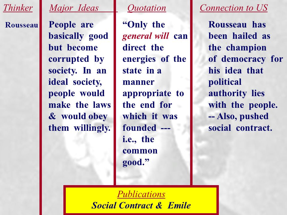 Social Contract & Emile