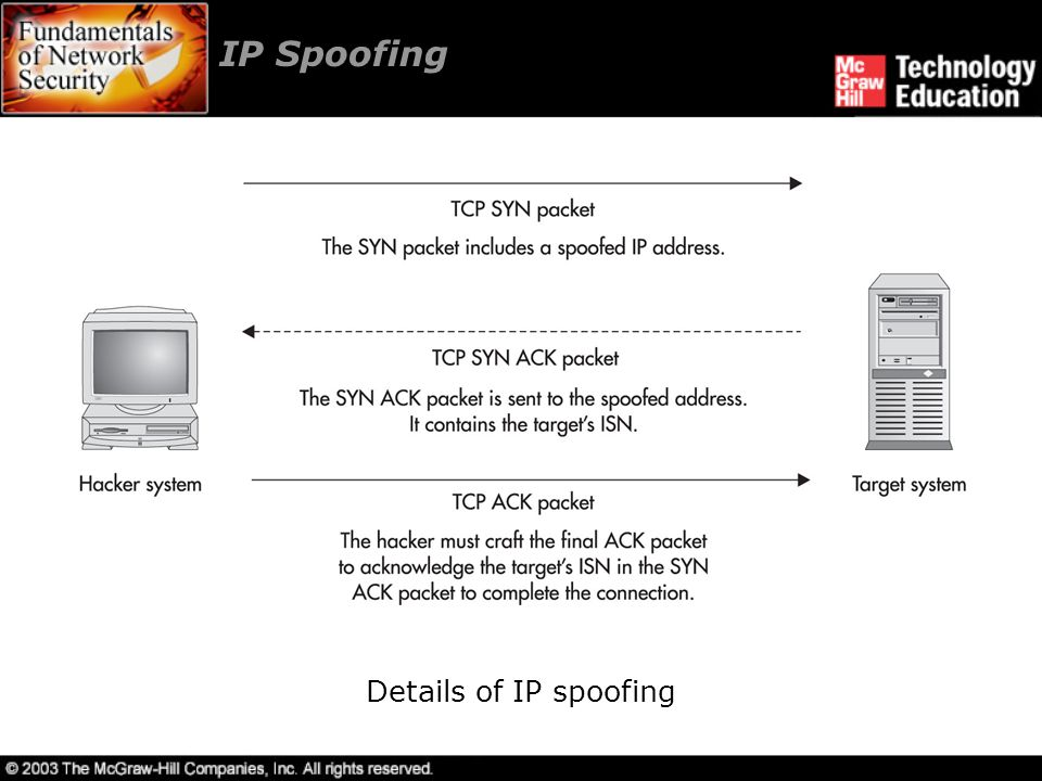 IP Spoofing Details of IP spoofing