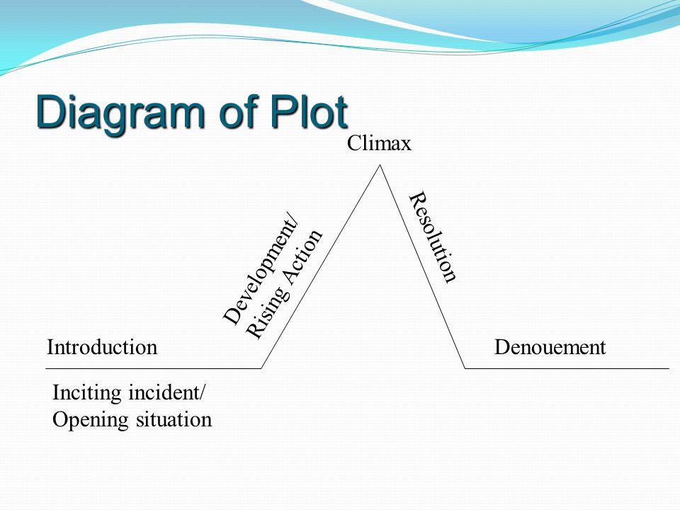 Diagram of Plot Climax Resolution Development/ Rising Action
