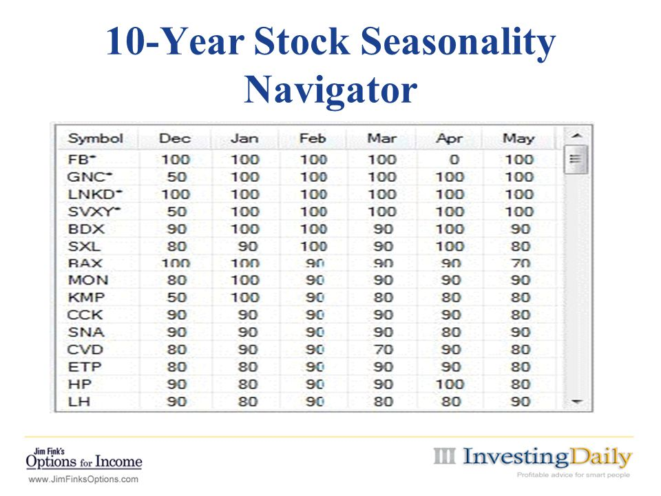 10-Year Stock Seasonality Navigator