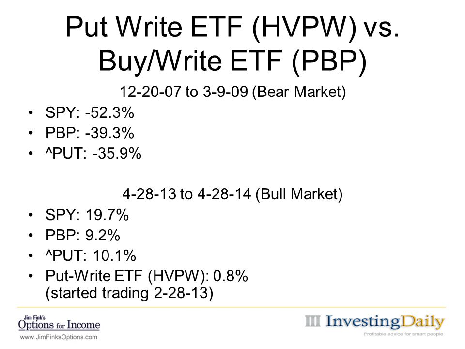 Put Write ETF (HVPW) vs. Buy/Write ETF (PBP)