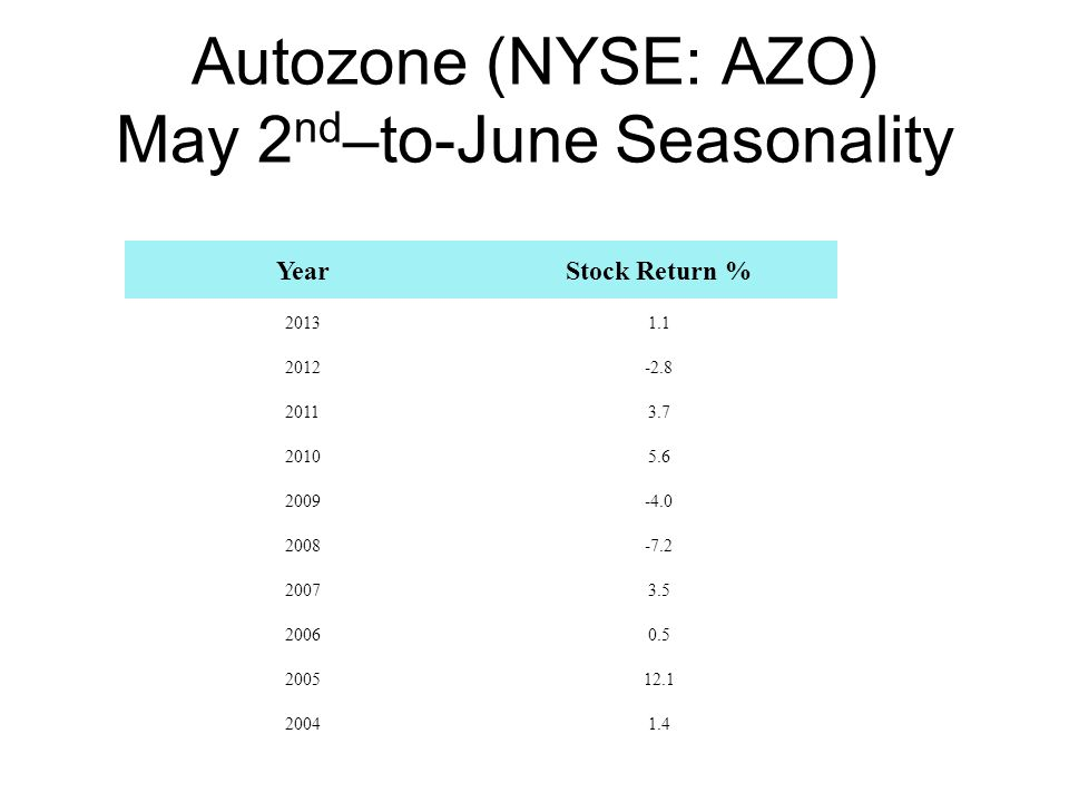 Autozone (NYSE: AZO) May 2nd–to-June Seasonality
