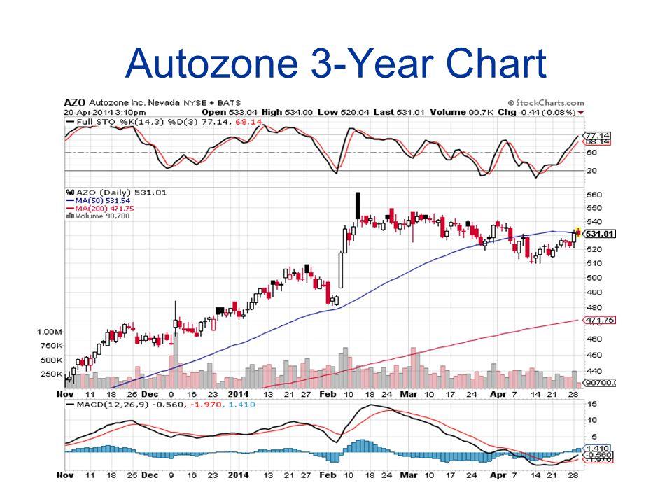 Autozone 3-Year Chart