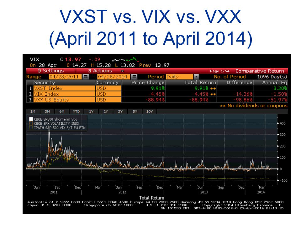VXST vs. VIX vs. VXX (April 2011 to April 2014)