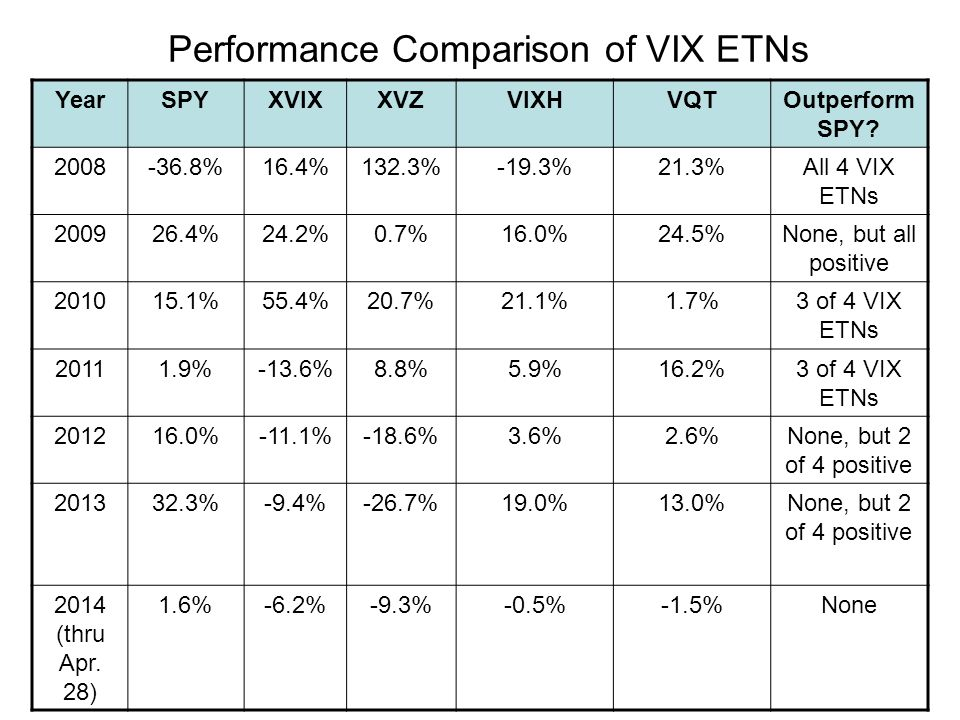 Performance Comparison of VIX ETNs