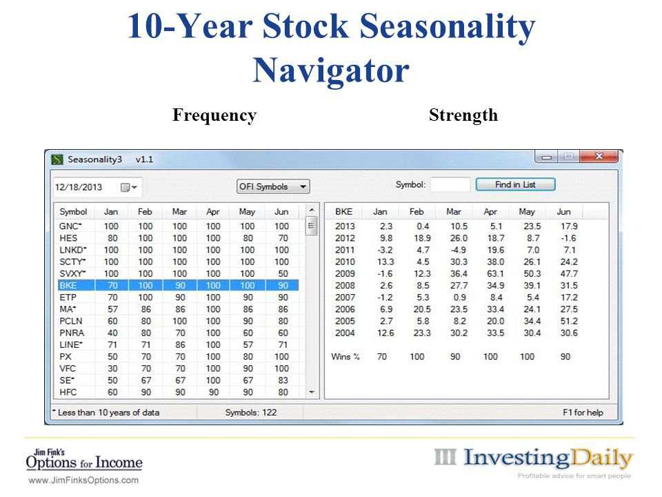10-Year Stock Seasonality Navigator Frequency Strength