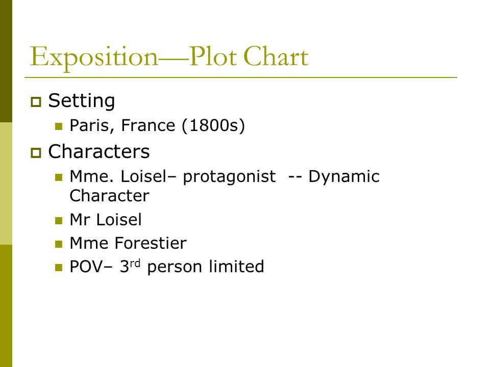 Exposition—Plot Chart