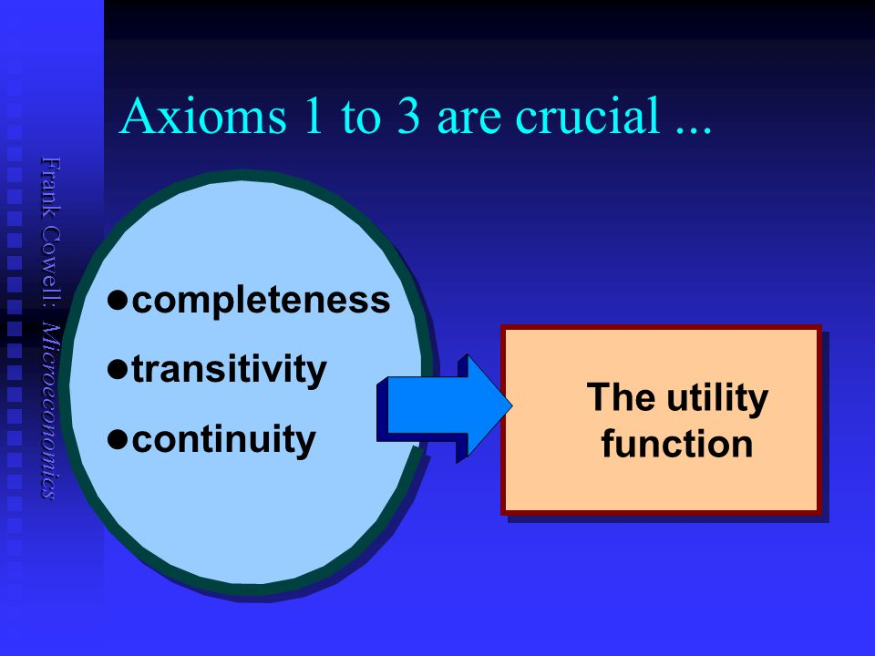 Axioms 1 to 3 are crucial ... completeness transitivity continuity