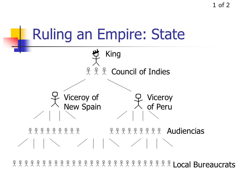 Ruling an Empire: State