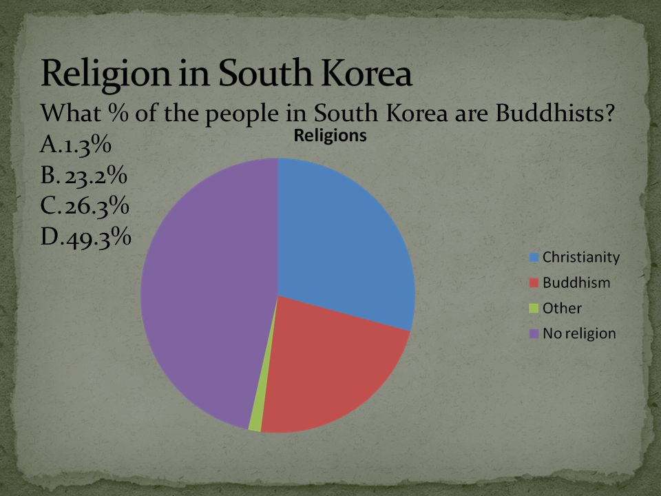 Religion in South Korea