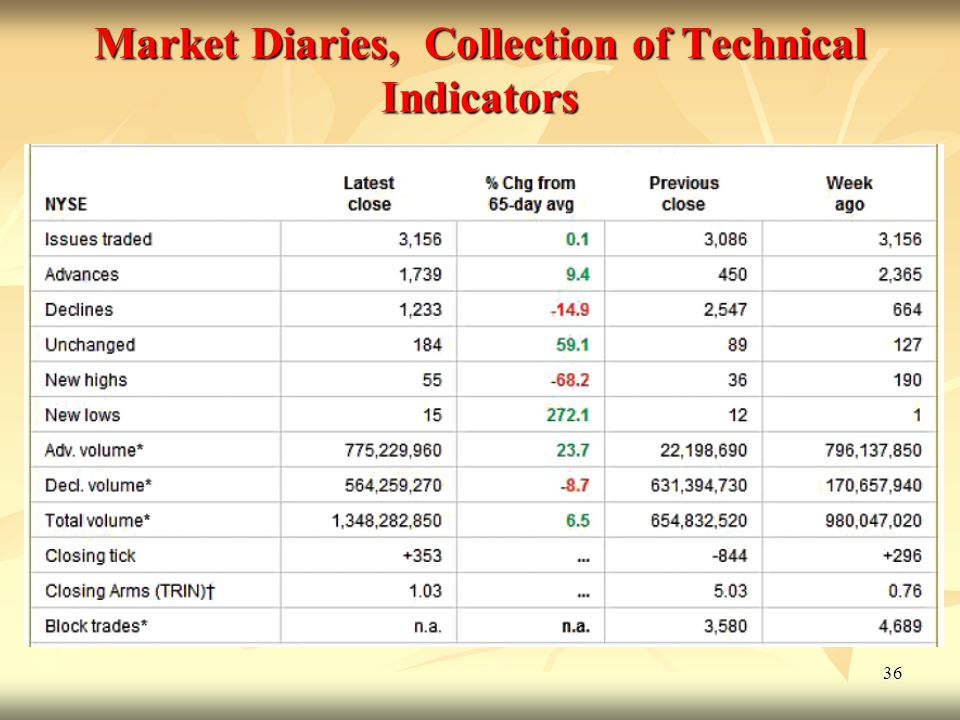 Market Diaries, Collection of Technical Indicators
