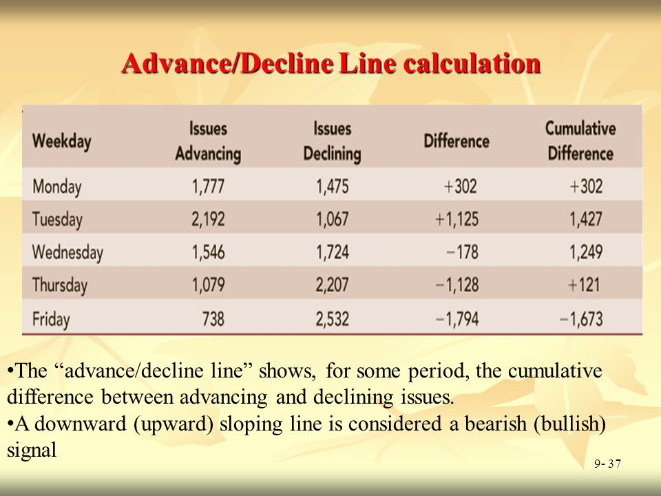 Advance/Decline Line calculation