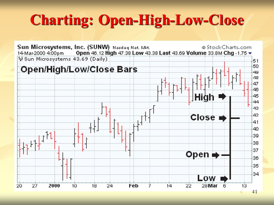 Charting: Open-High-Low-Close