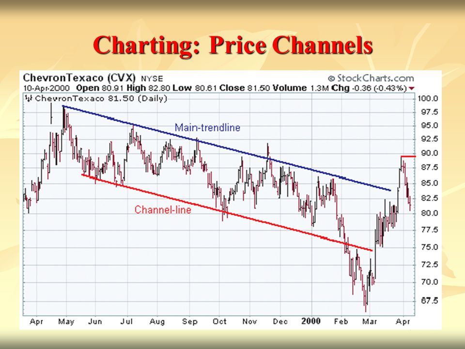 Charting: Price Channels
