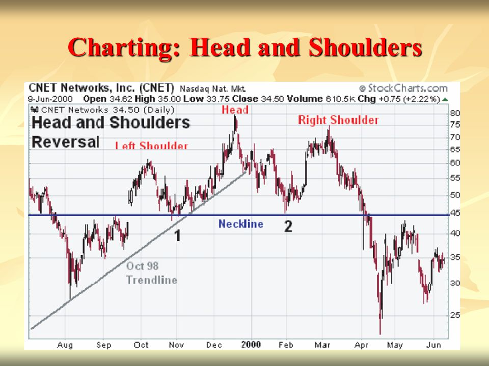 Charting: Head and Shoulders