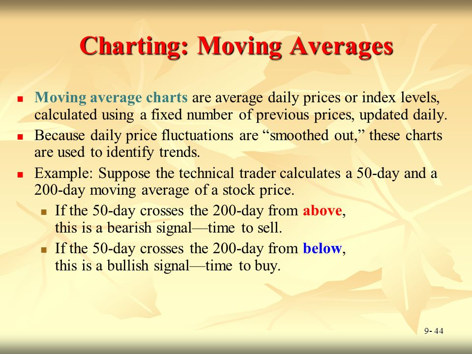 Charting: Moving Averages