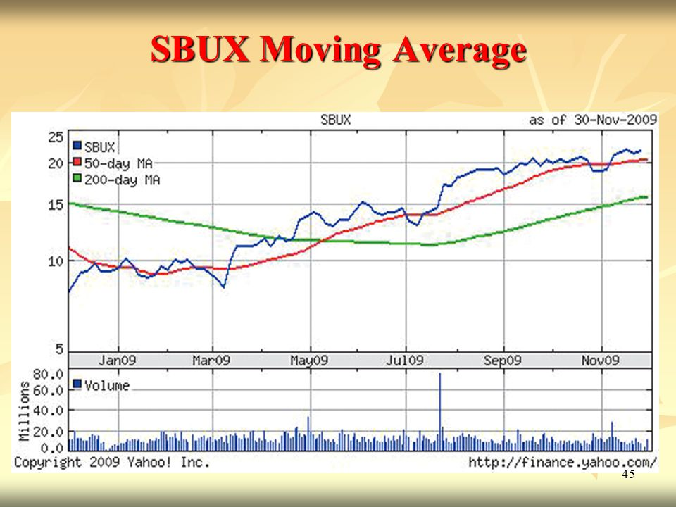 SBUX Moving Average
