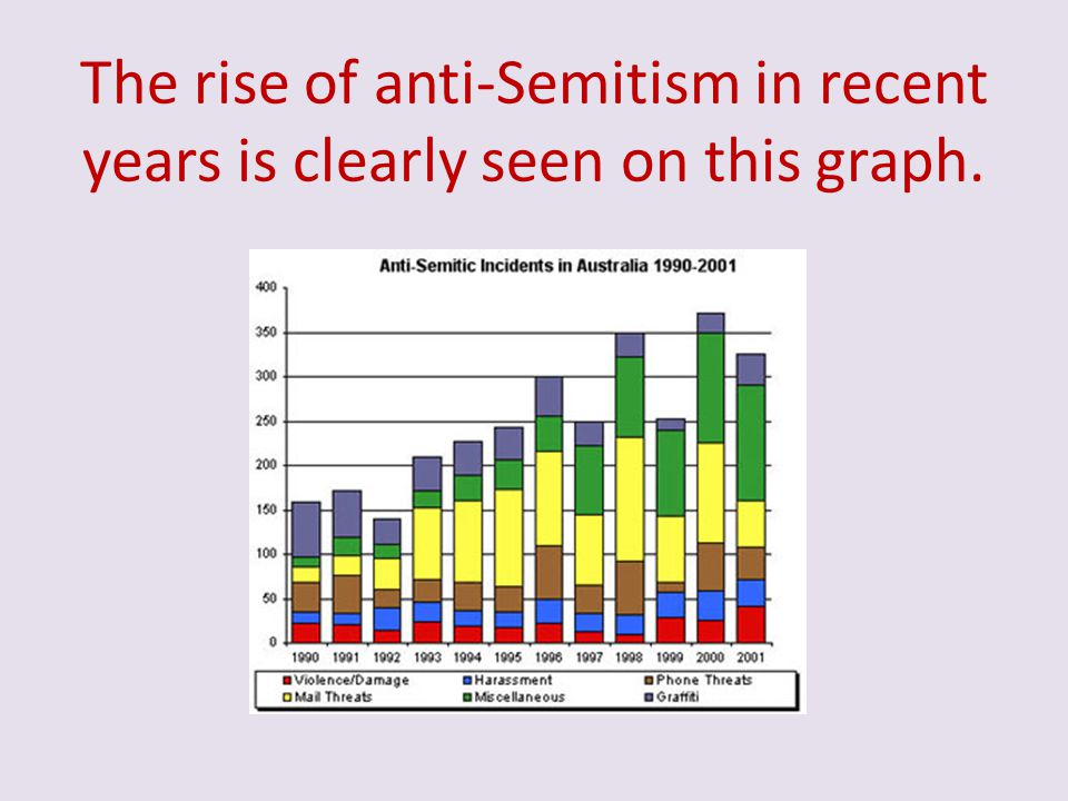 The rise of anti-Semitism in recent years is clearly seen on this graph.