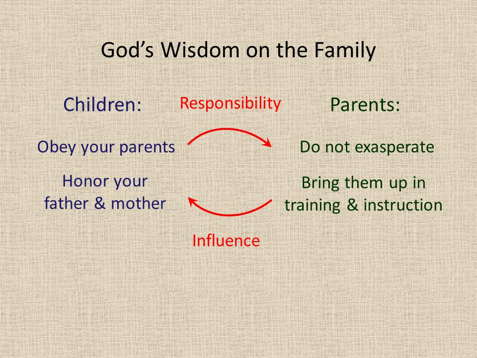 God's Wisdom on the Family