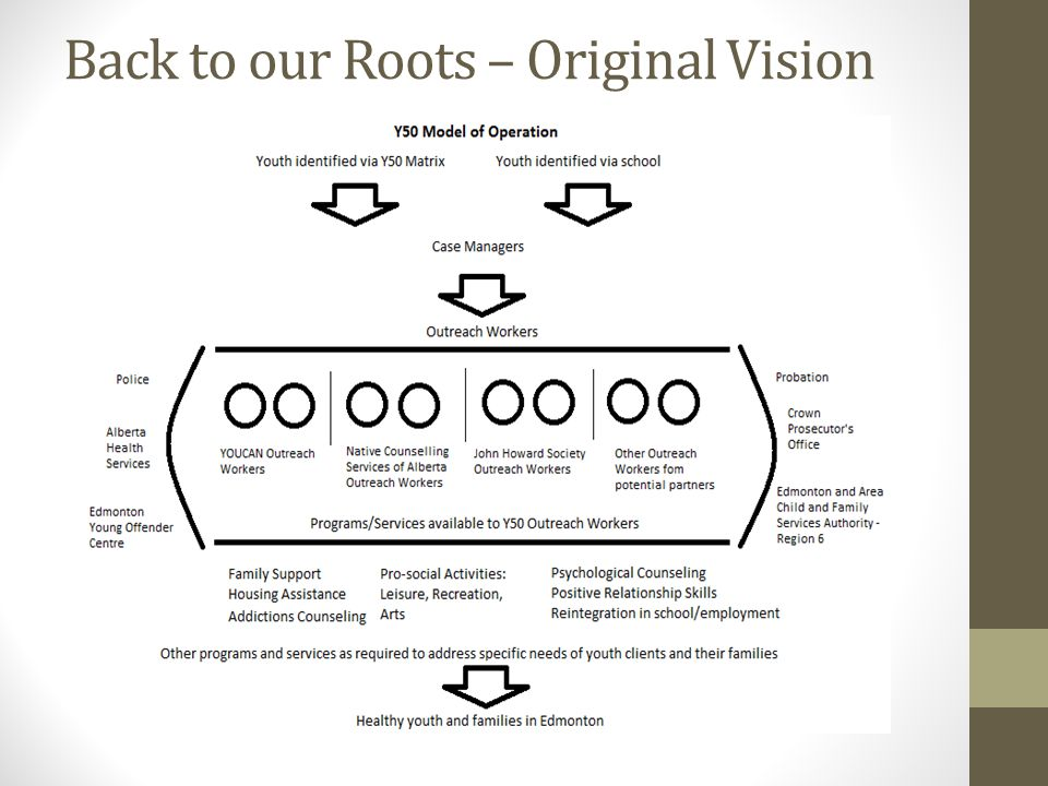 Back to our Roots – Original Vision