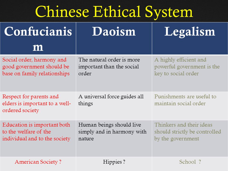 Chinese Ethical System