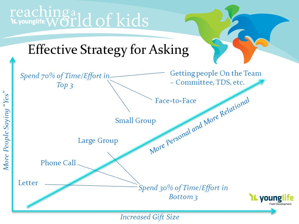 Effective Strategy for Asking