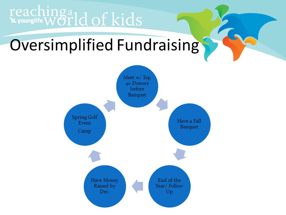 Oversimplified Fundraising