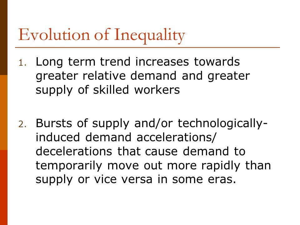 Evolution of Inequality