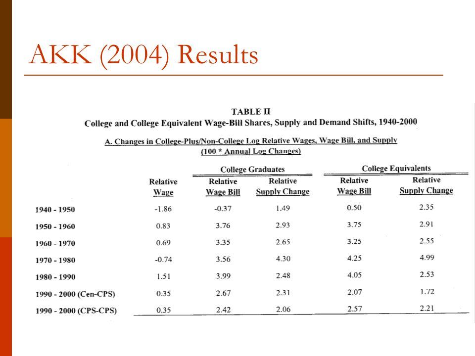 AKK (2004) Results
