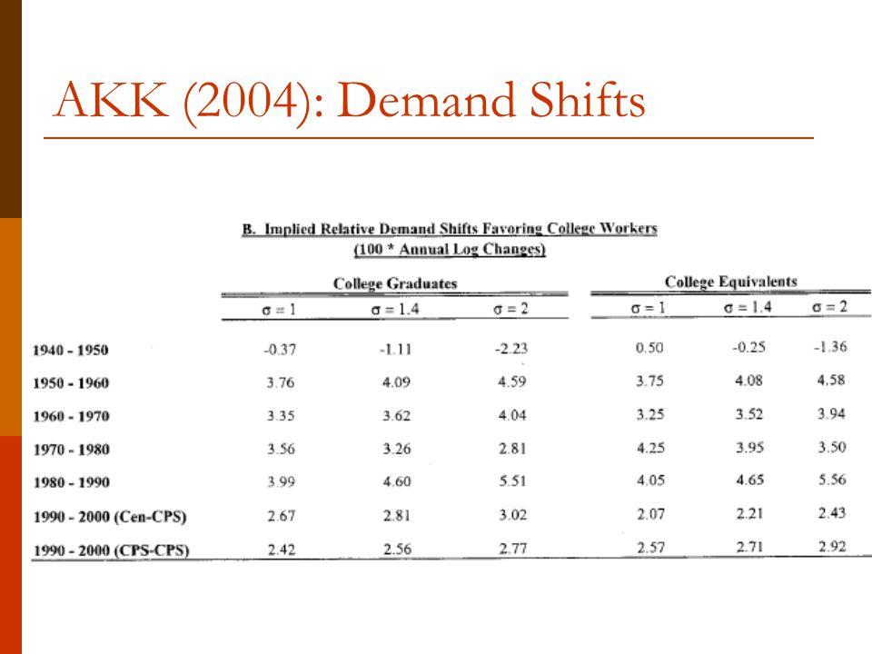 AKK (2004): Demand Shifts