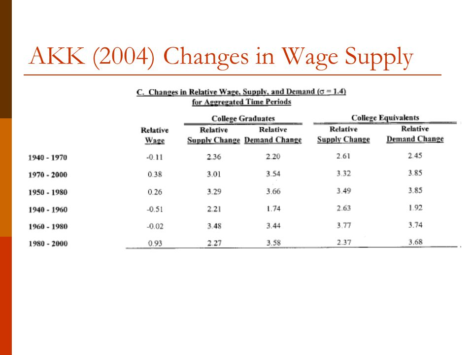 AKK (2004) Changes in Wage Supply