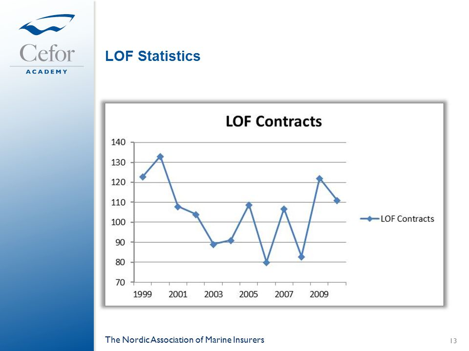 LOF Statistics The Nordic Association of Marine Insurers