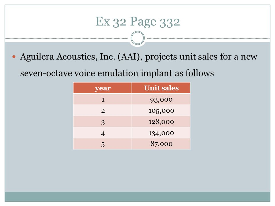 Ex 32 Page 332 Aguilera Acoustics, Inc. (AAI), projects unit sales for a new seven-octave voice emulation implant as follows.