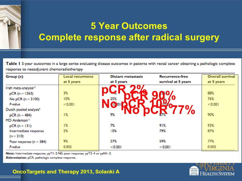 5 Year Outcomes Complete response after radical surgery