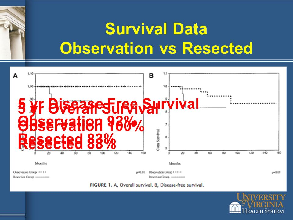 Survival Data Observation vs Resected