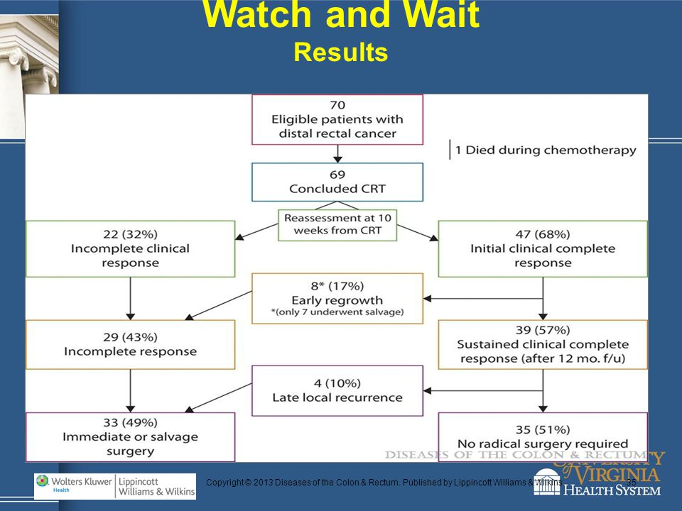 Watch and Wait Results. Copyright © 2013 Diseases of the Colon & Rectum.