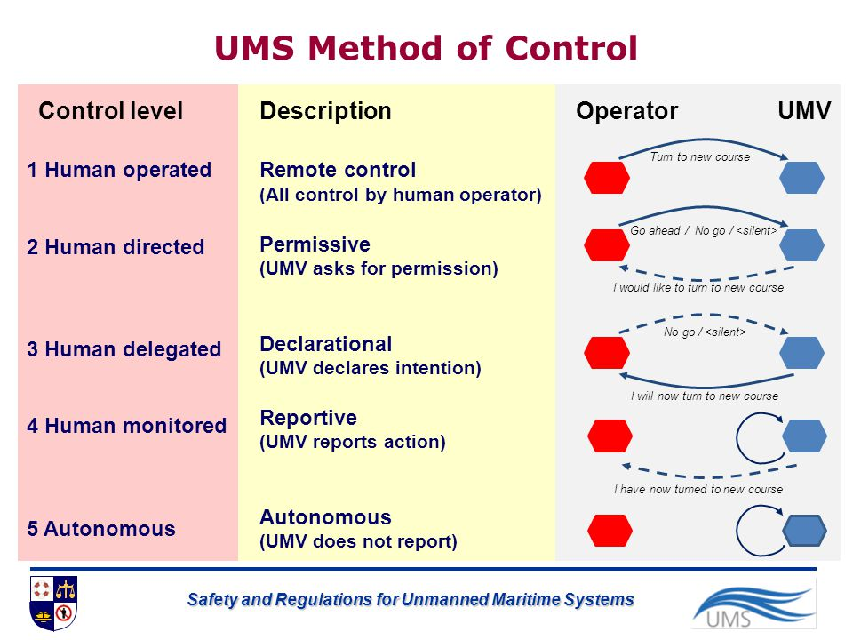 UMS Method of Control Control level Description Operator UMV