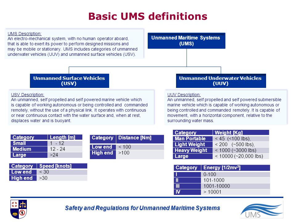 Basic UMS definitions Unmanned Maritime Systems (UMS) Category