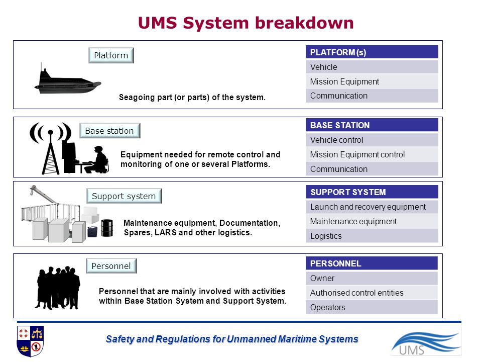 UMS System breakdown PLATFORM (s) Vehicle Mission Equipment