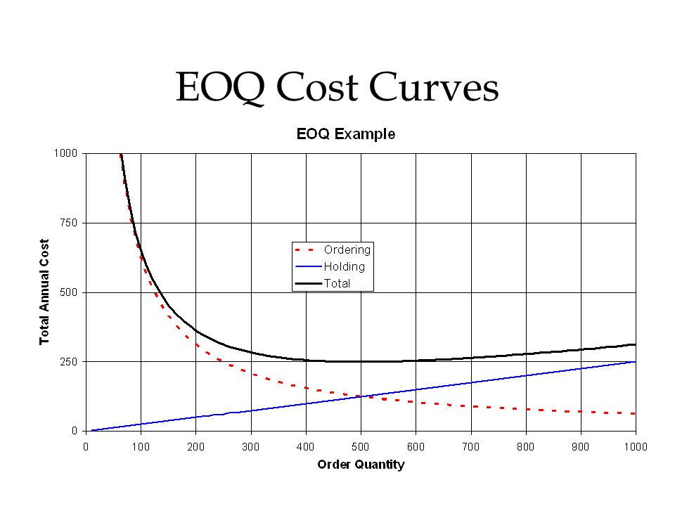 EOQ Cost Curves