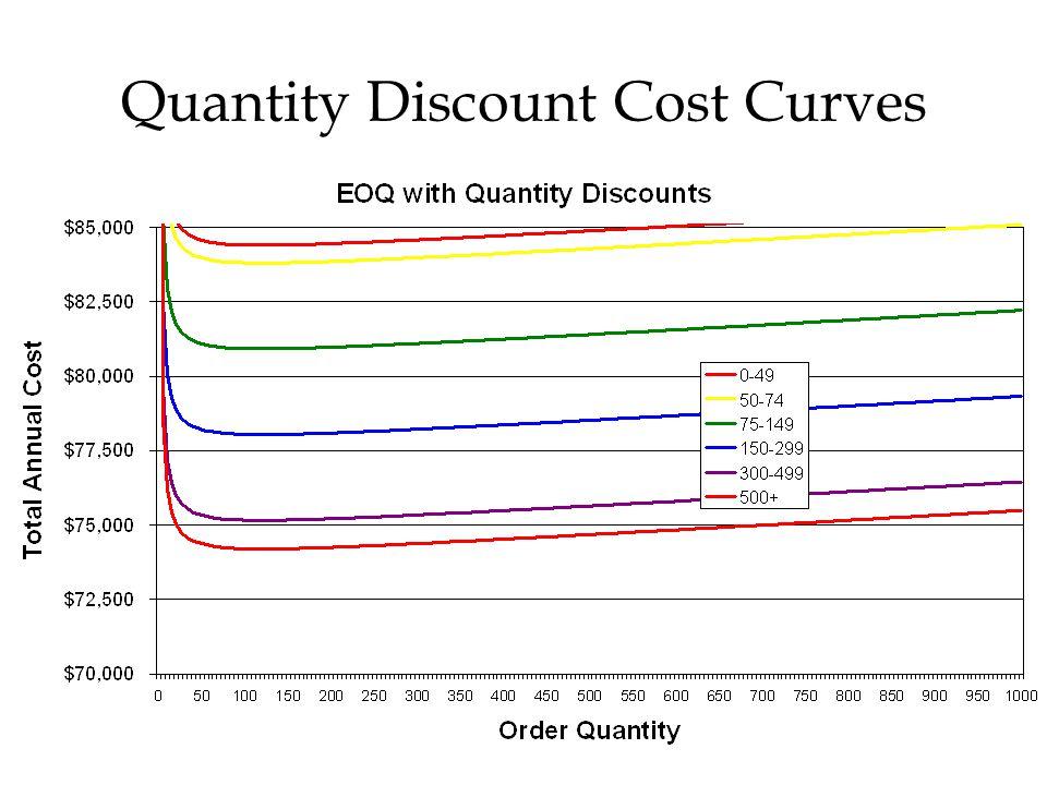 Quantity Discount Cost Curves