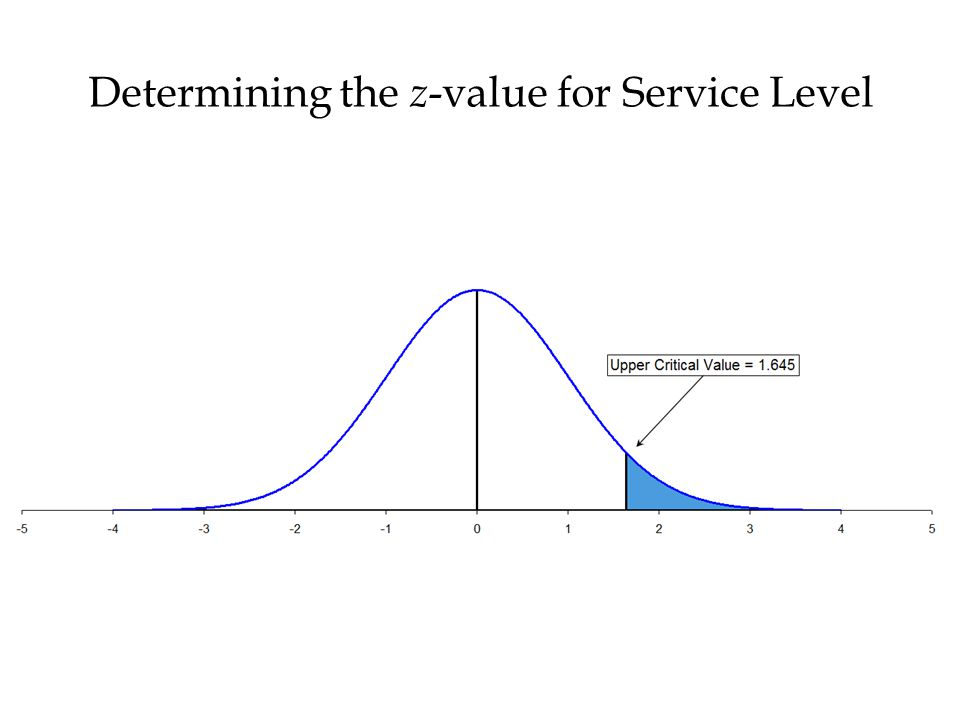 Determining the z-value for Service Level